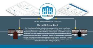 Wordfence Security Premium free